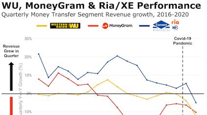 WU MGI Ria Q2 earnings