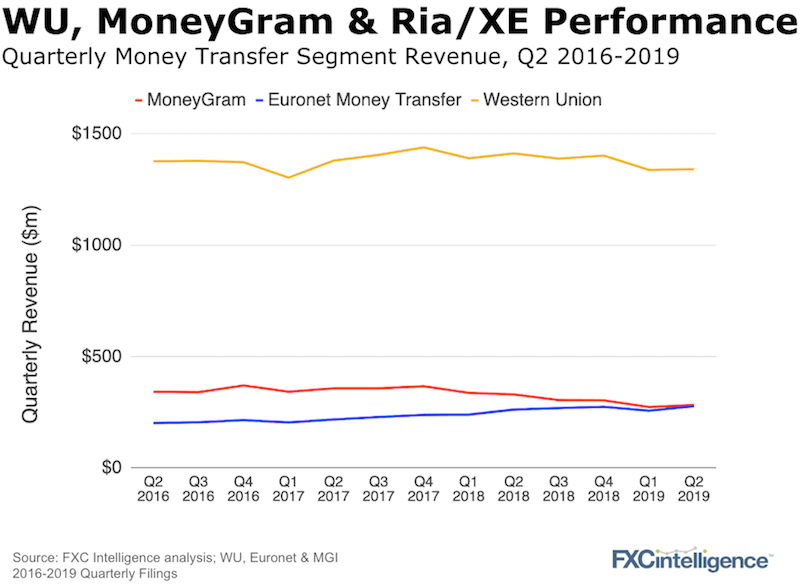 Turnarounds at Western Union and MoneyGram | FXC Intelligence