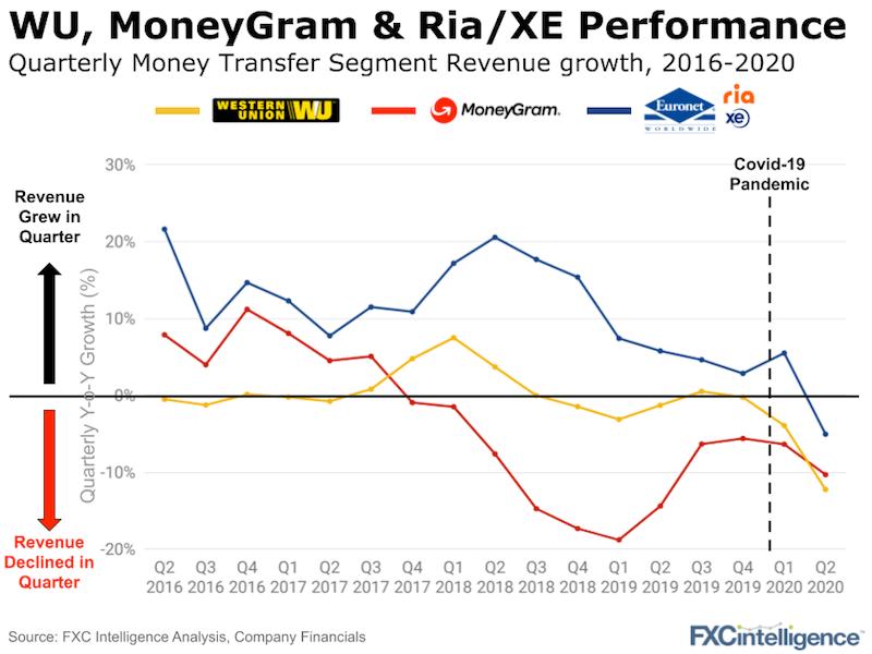 Western Union MoneyGram Ria quarterly earnings analysis 2016 to 2020
