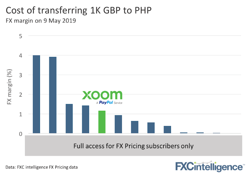 xoom money transfer europe launch